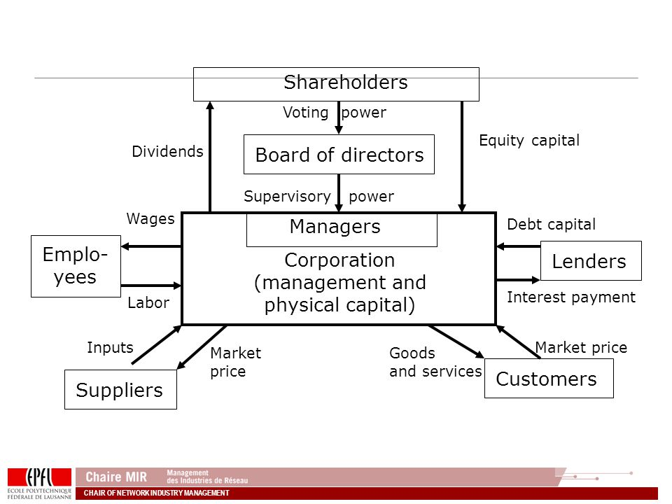 Shareholders Board of directors Managers Emplo- Corporation Lenders