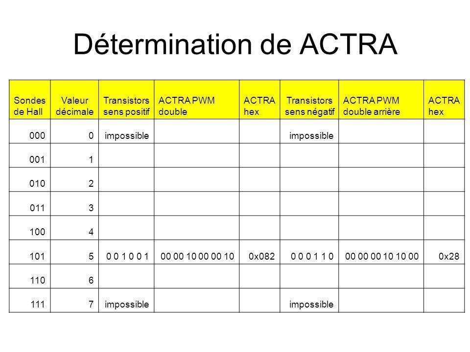 Détermination de ACTRA