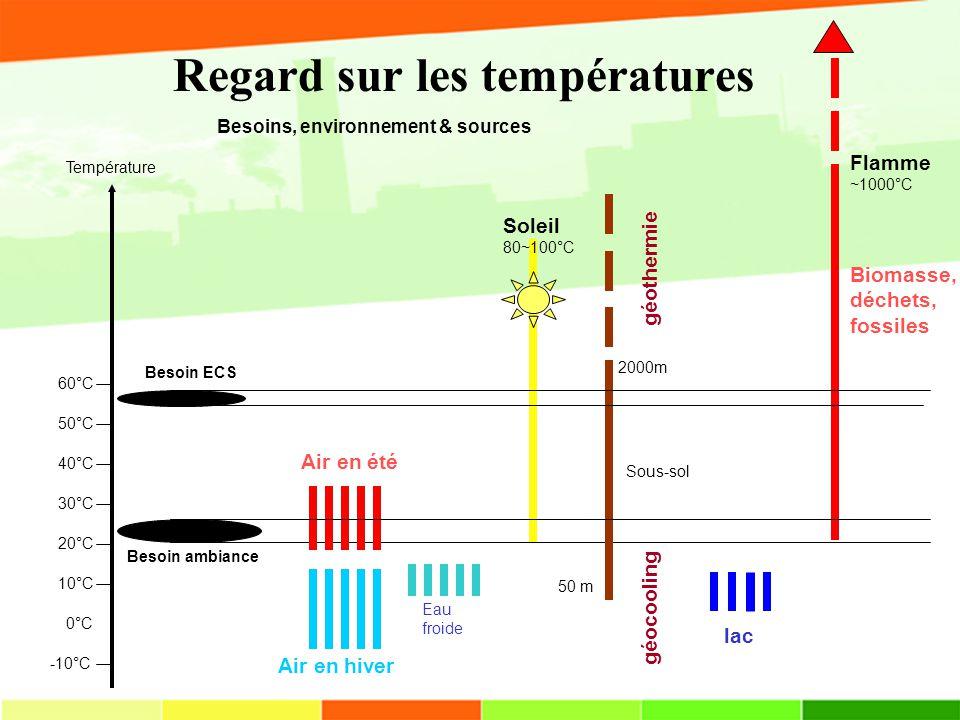 Regard sur les températures