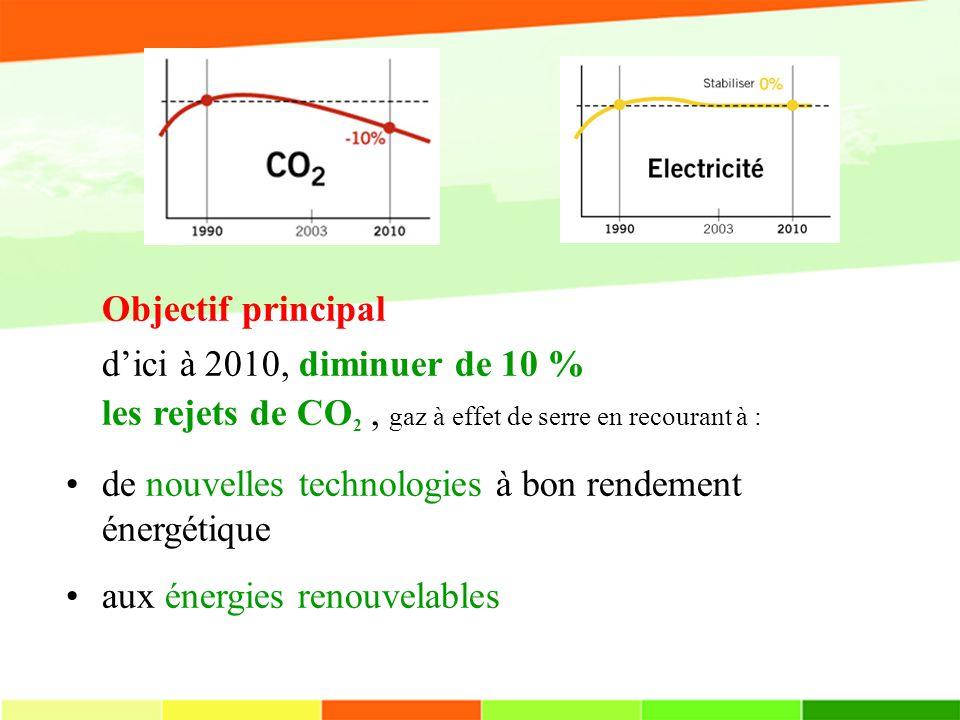 Objectif principal d'ici à 2010, diminuer de 10 % les rejets de CO2 , gaz à effet de serre en recourant à :
