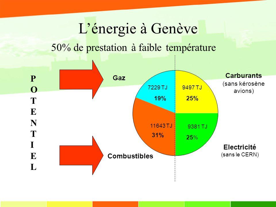 L'énergie à Genève 50% de prestation à faible température P O T E N I