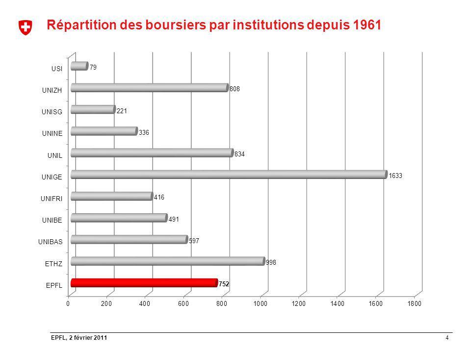 Répartition des boursiers par institutions depuis 1961