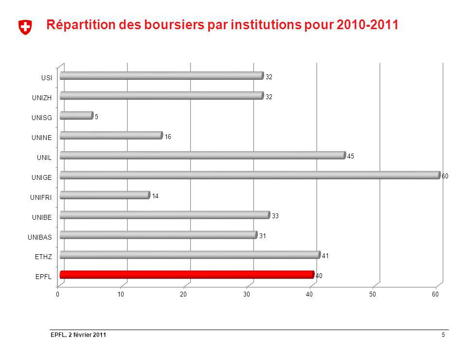 Répartition des boursiers par institutions pour 2010-2011