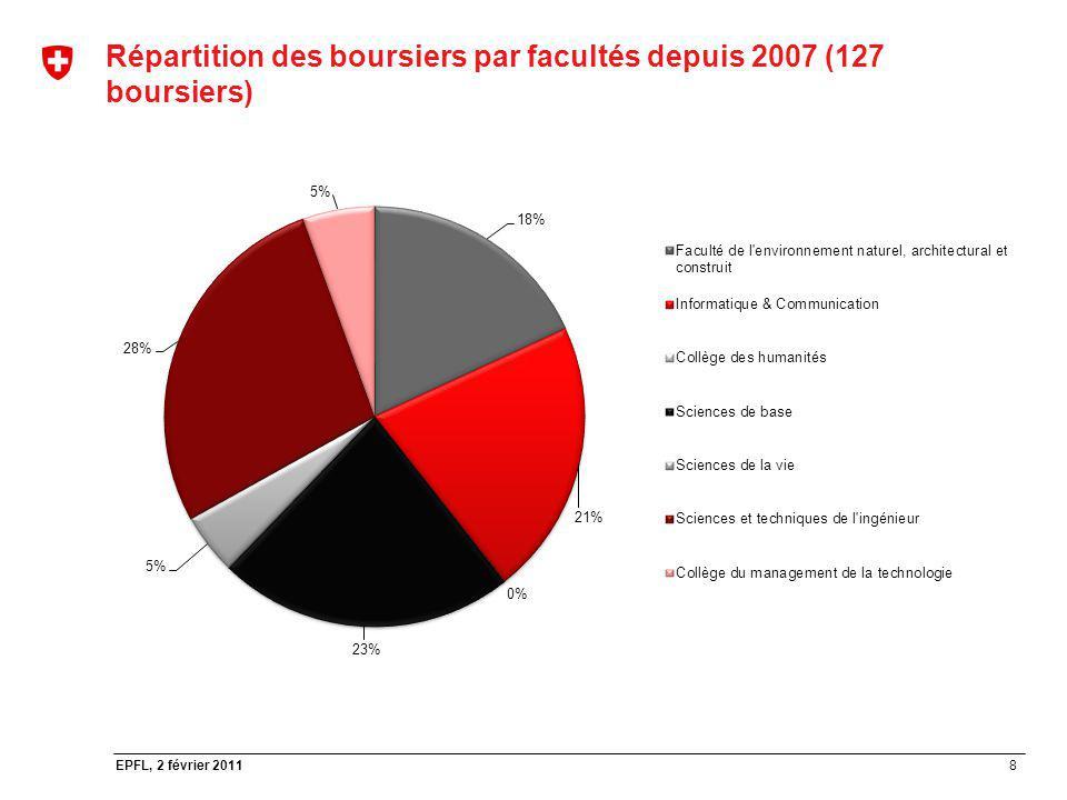 Répartition des boursiers par facultés depuis 2007 (127 boursiers)