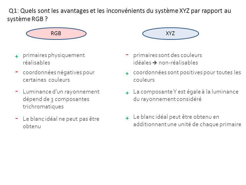 Q1: Quels sont les avantages et les inconvénients du système XYZ par rapport au système RGB