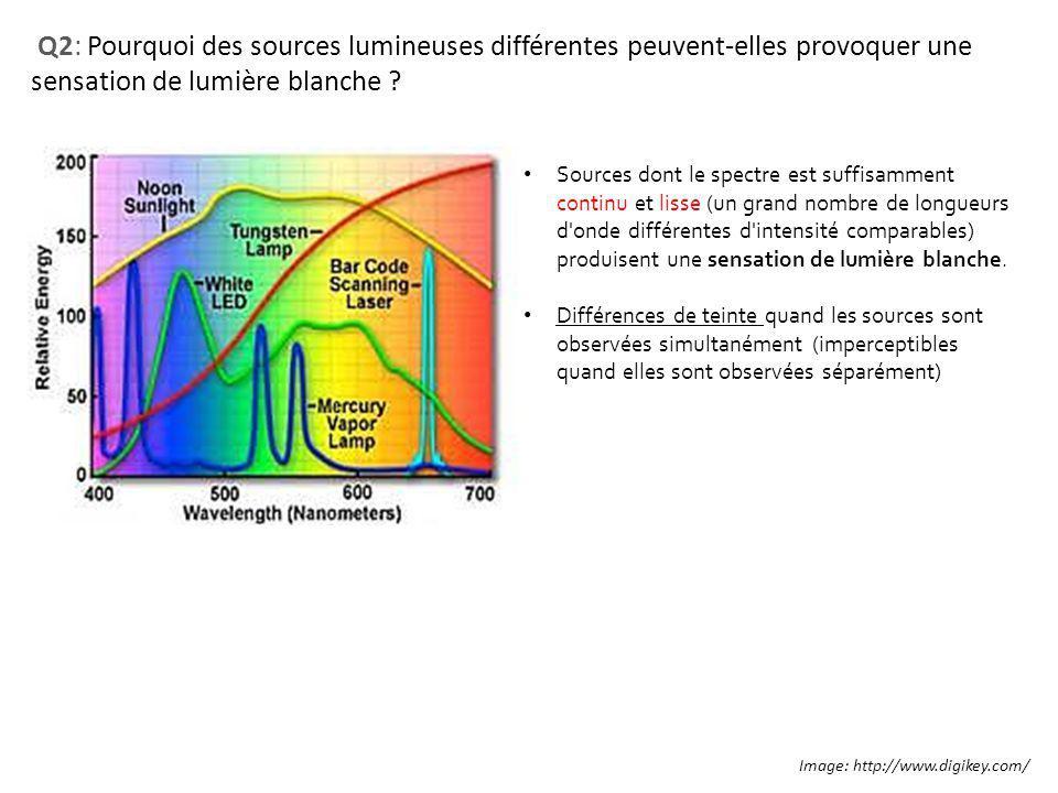 Q2: Pourquoi des sources lumineuses différentes peuvent-elles provoquer une sensation de lumière blanche