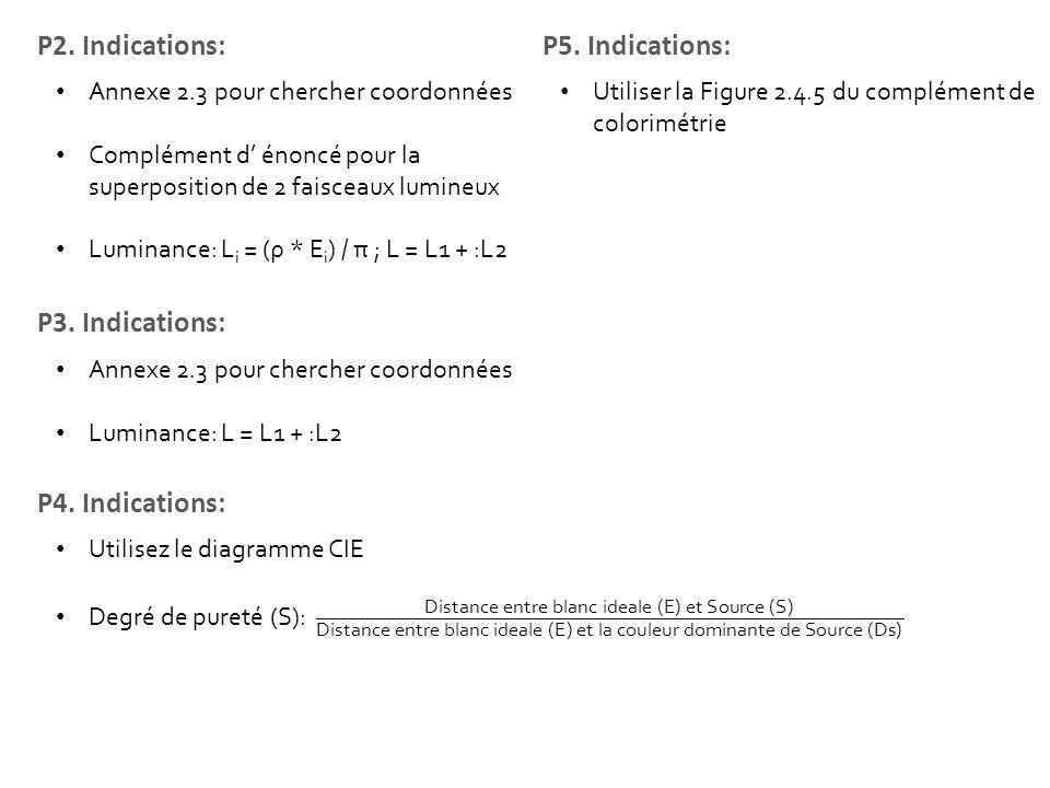P2. Indications: P5. Indications: P3. Indications: P4. Indications: