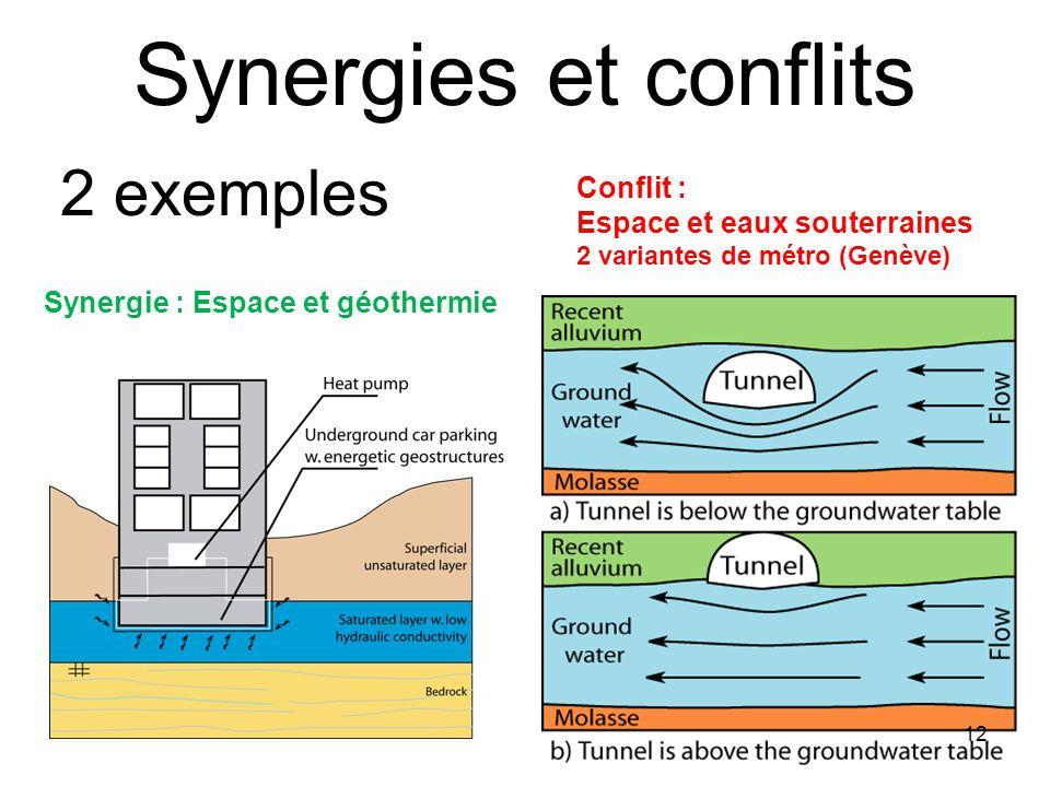 Synergies et conflits 2 exemples Conflit : Espace et eaux souterraines