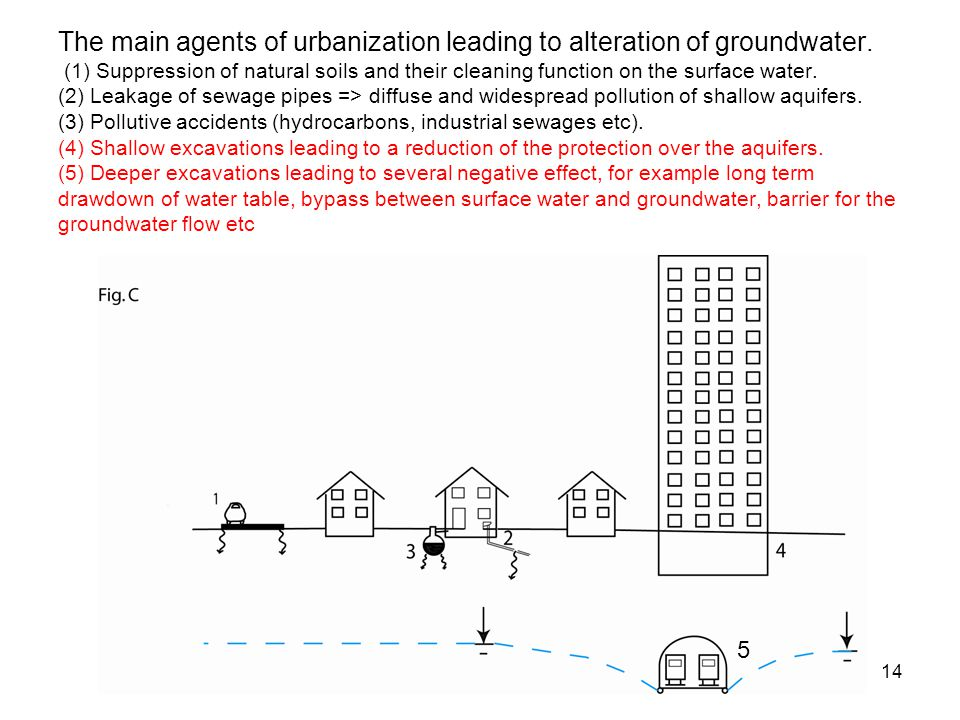 The main agents of urbanization leading to alteration of groundwater