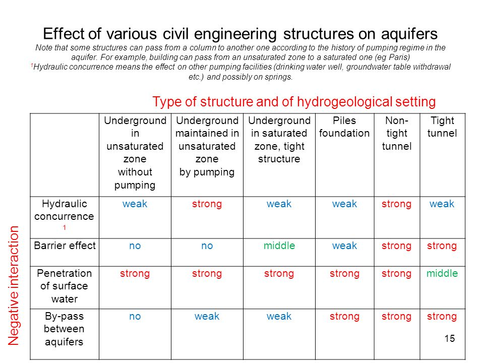 Effect of various civil engineering structures on aquifers Note that some structures can pass from a column to another one according to the history of pumping regime in the aquifer. For example, building can pass from an unsaturated zone to a saturated one (eg Paris) 1Hydraulic concurrence means the effect on other pumping facilities (drinking water well, groundwater table withdrawal etc.) and possibly on springs.