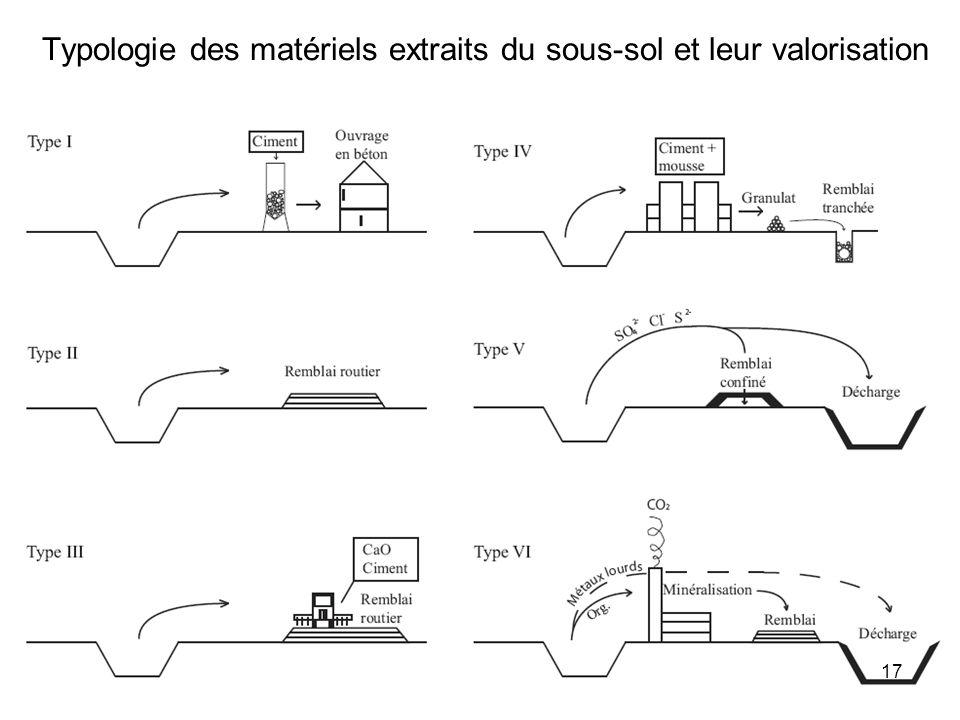 Typologie des matériels extraits du sous-sol et leur valorisation