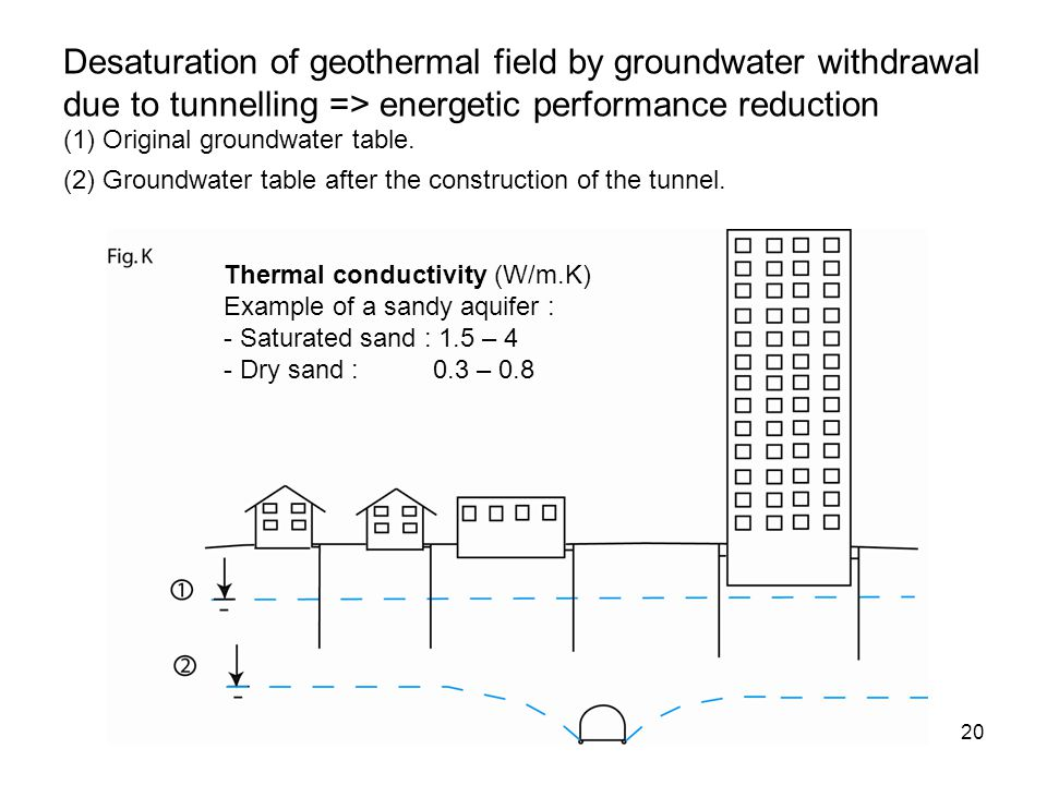 Desaturation of geothermal field by groundwater withdrawal due to tunnelling => energetic performance reduction (1) Original groundwater table. (2) Groundwater table after the construction of the tunnel.