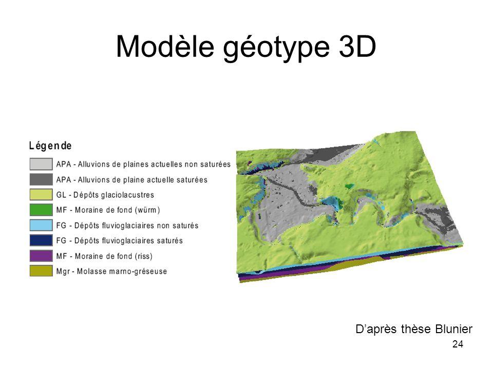 Modèle géotype 3D D'après thèse Blunier