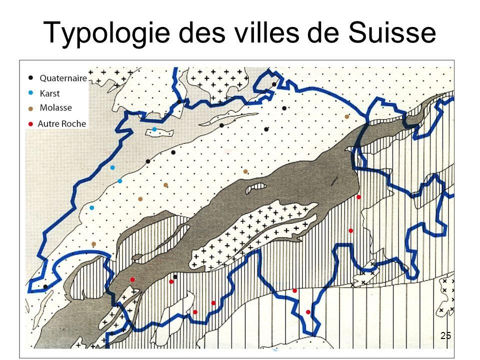 Typologie des villes de Suisse