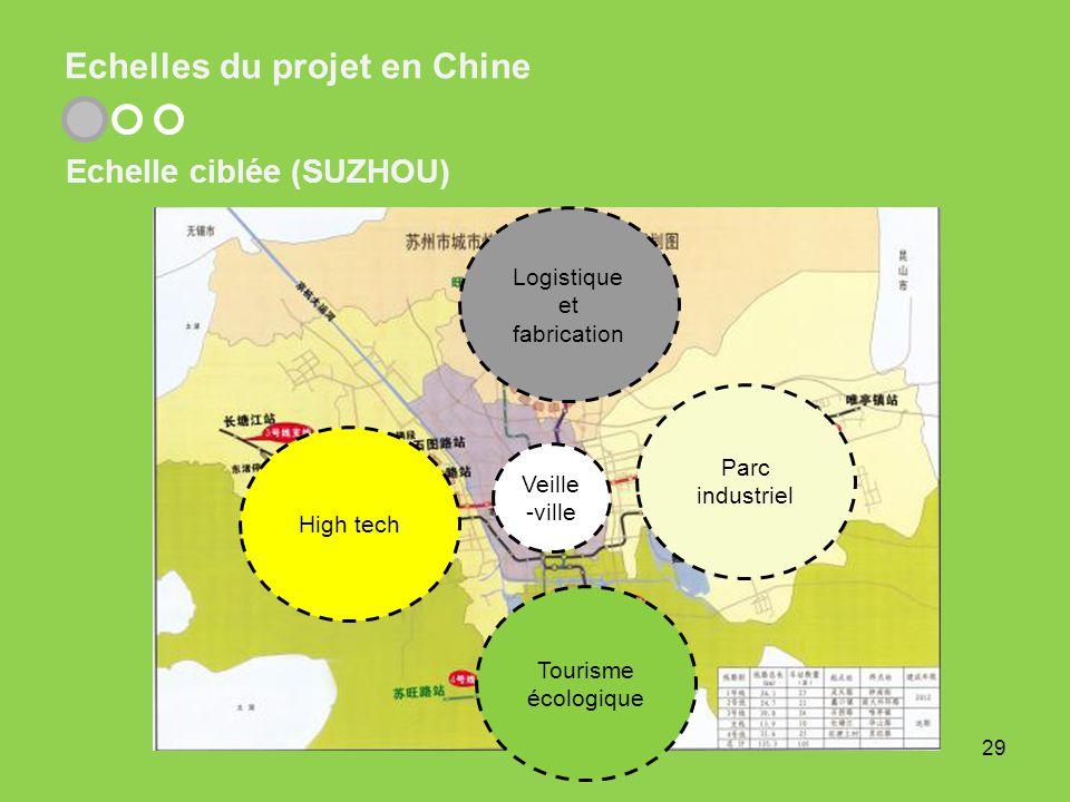 Echelles du projet en Chine