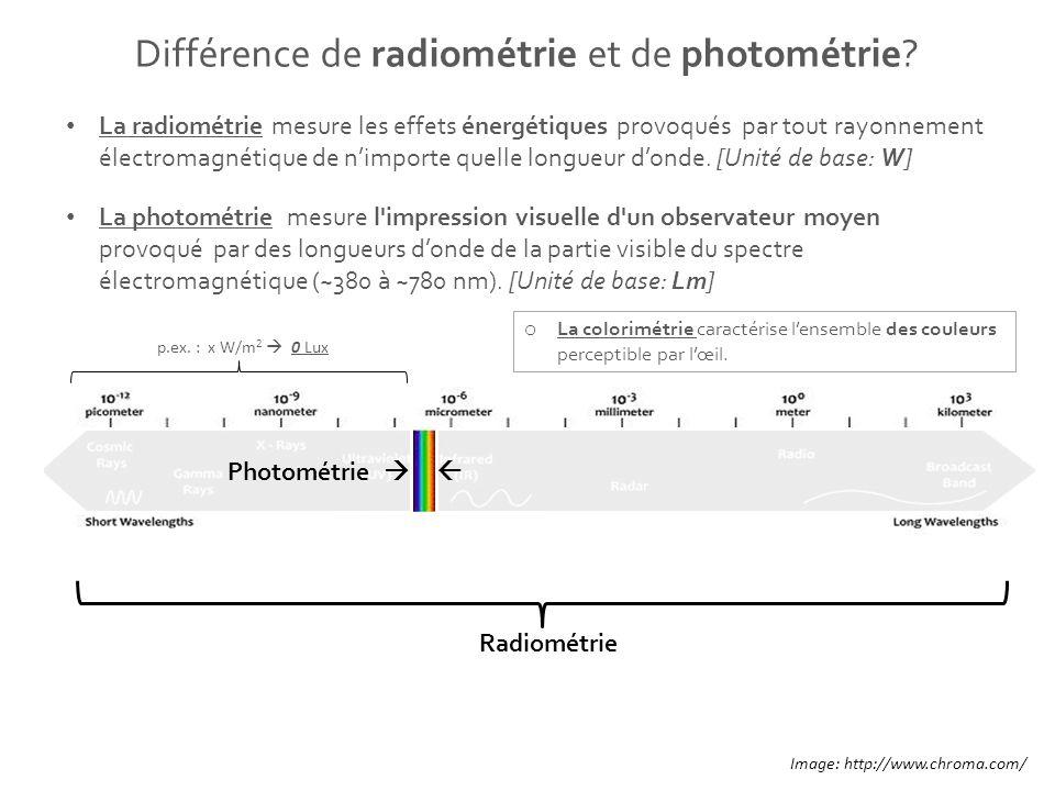 Différence de radiométrie et de photométrie