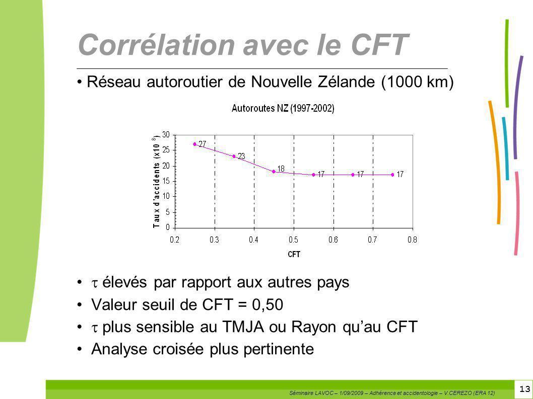 Corrélation avec le CFT