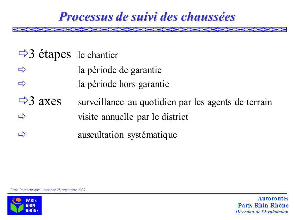 Choix de type de strat gies d entretien ppt t l charger for Application de suivi de chantier