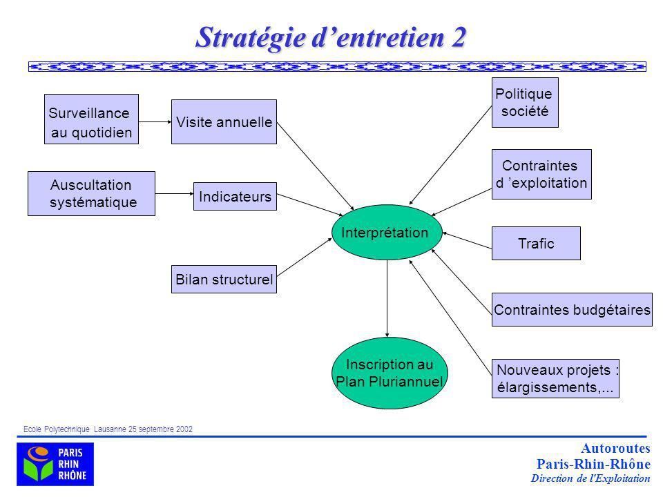 Stratégie d'entretien 2