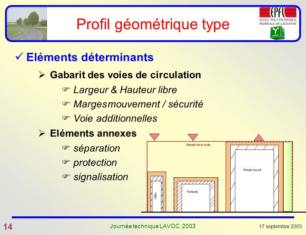 Profil géométrique type