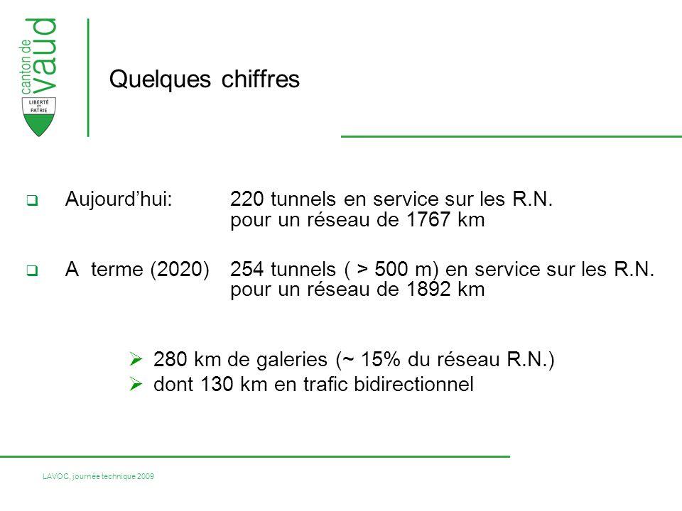 Quelques chiffres Aujourd'hui: 220 tunnels en service sur les R.N. pour un réseau de 1767 km.