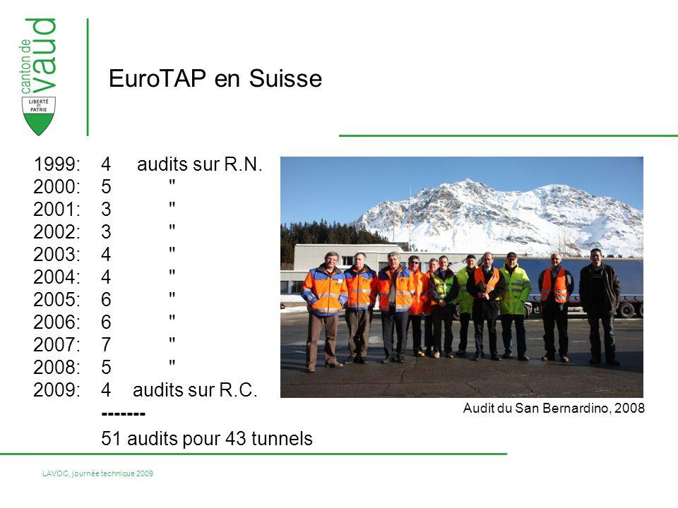 EuroTAP en Suisse 51 audits pour 43 tunnels 1999: 4 audits sur R.N.