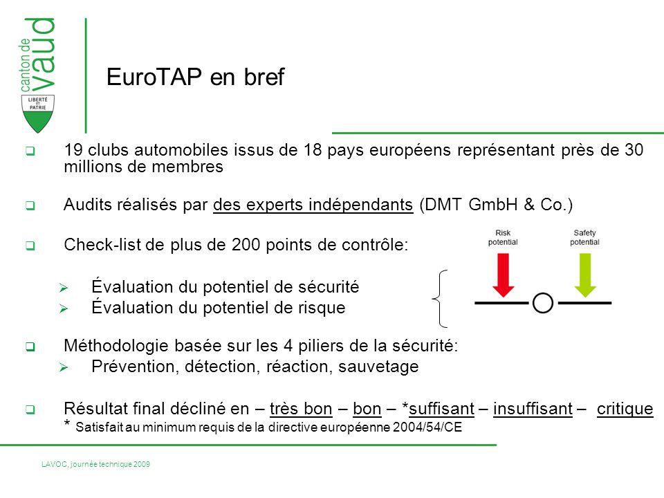 EuroTAP en bref 19 clubs automobiles issus de 18 pays européens représentant près de 30 millions de membres.
