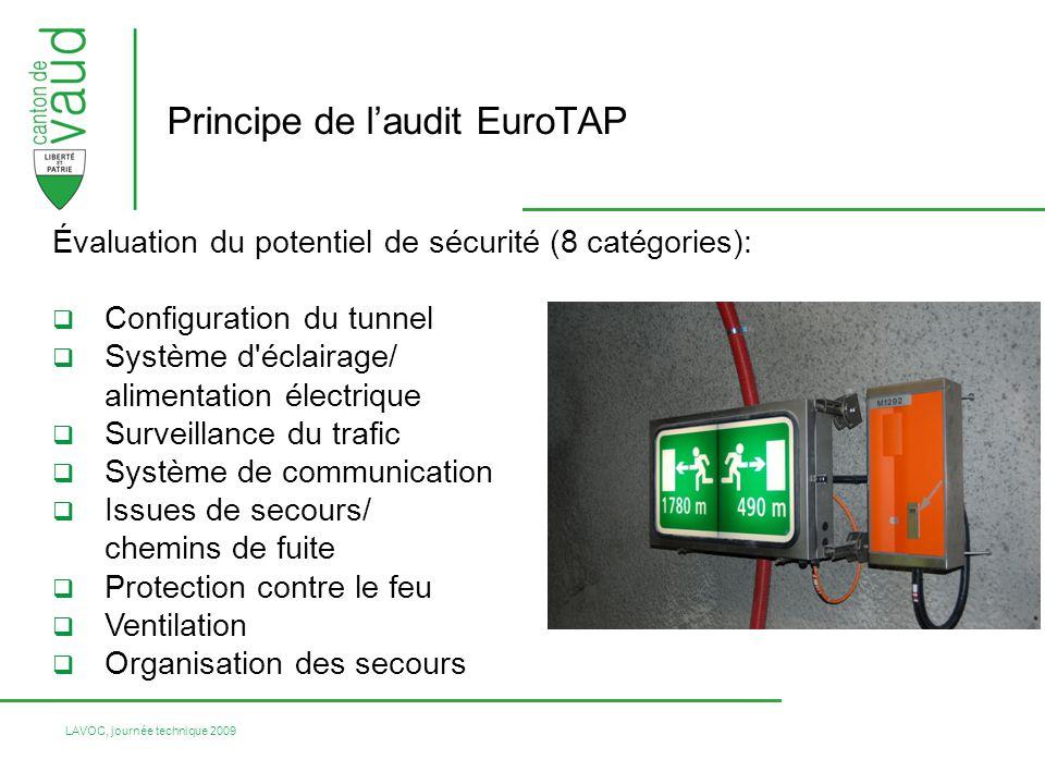 Principe de l'audit EuroTAP