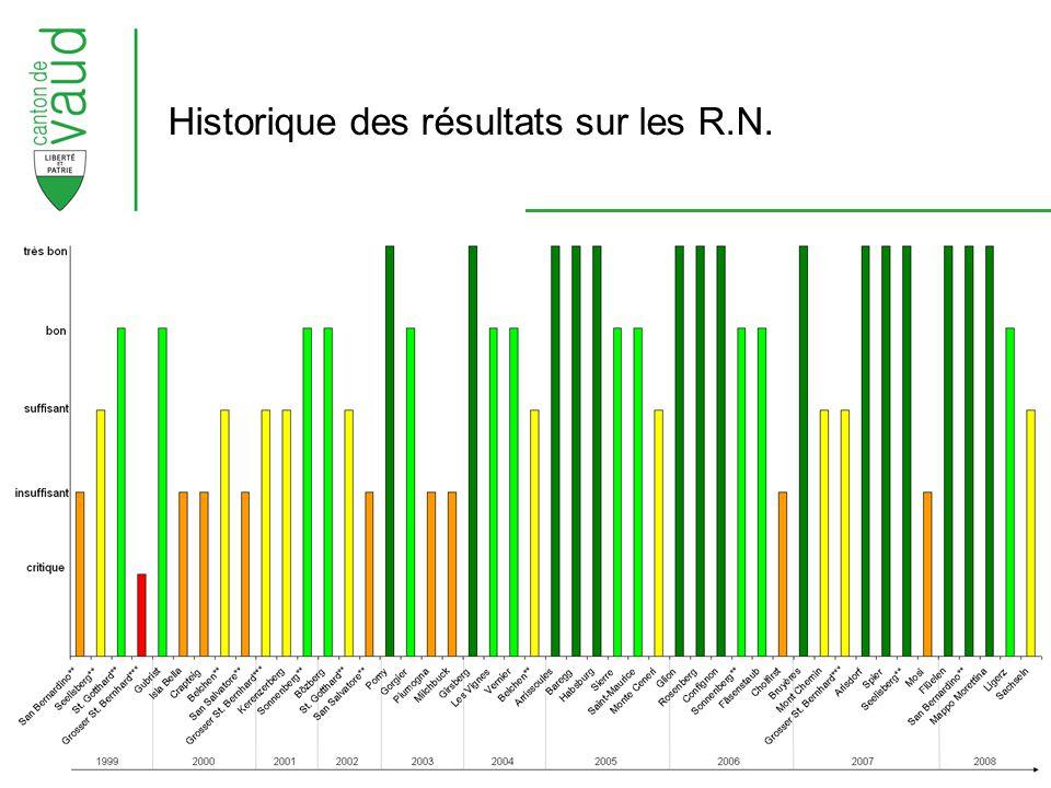 Historique des résultats sur les R.N.