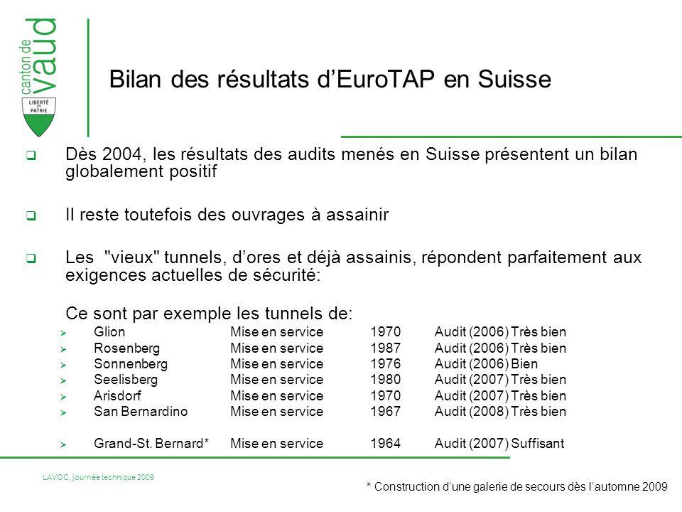 Bilan des résultats d'EuroTAP en Suisse
