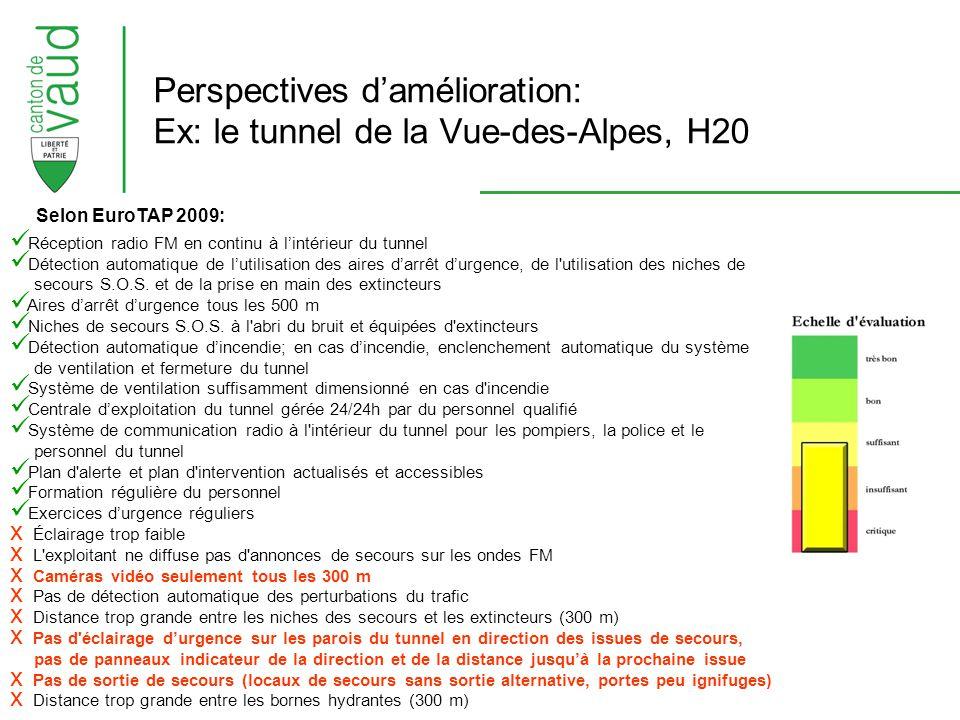 Perspectives d'amélioration: Ex: le tunnel de la Vue-des-Alpes, H20