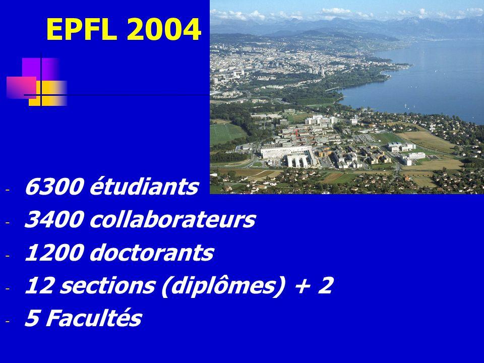 EPFL 2004 6300 étudiants 3400 collaborateurs 1200 doctorants