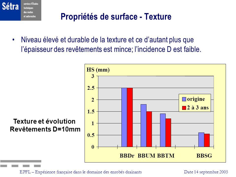 Propriétés de surface - Texture