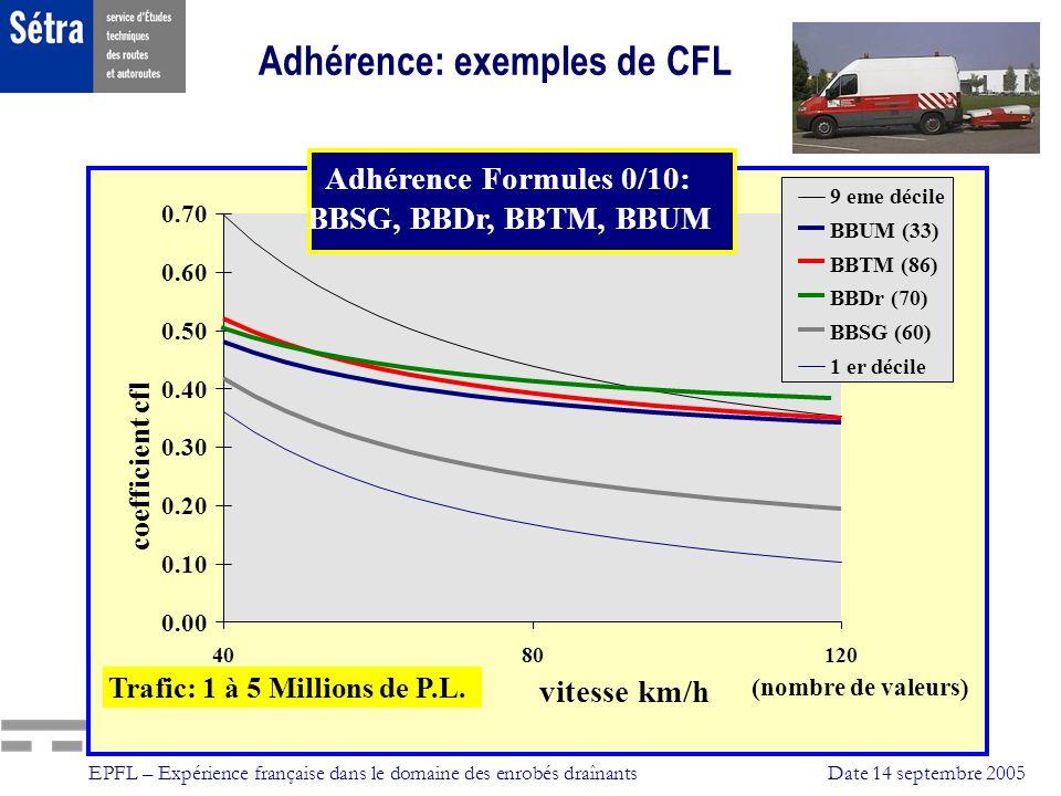 Adhérence: exemples de CFL