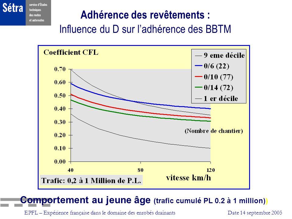 Adhérence des revêtements : Influence du D sur l'adhérence des BBTM