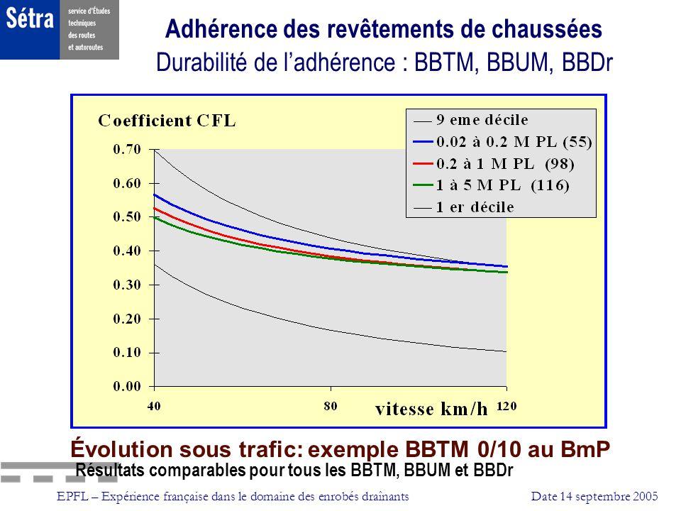 Adhérence des revêtements de chaussées Durabilité de l'adhérence : BBTM, BBUM, BBDr