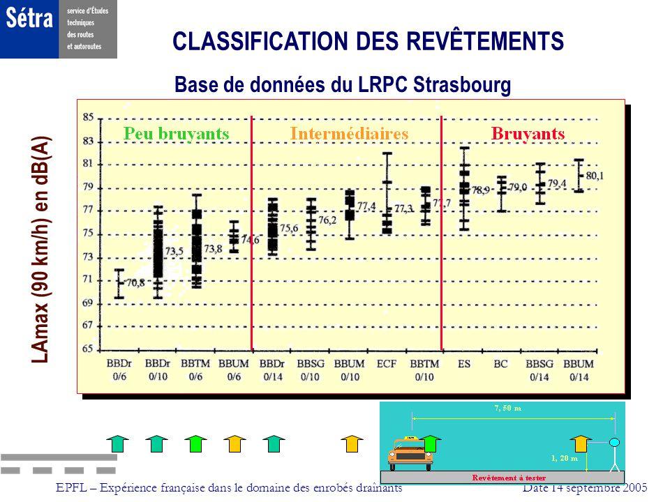 CLASSIFICATION DES REVÊTEMENTS Base de données du LRPC Strasbourg
