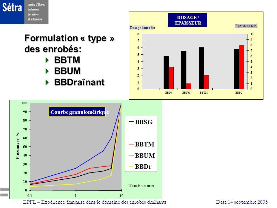 Formulation « type » des enrobés:  BBTM  BBUM  BBDraînant