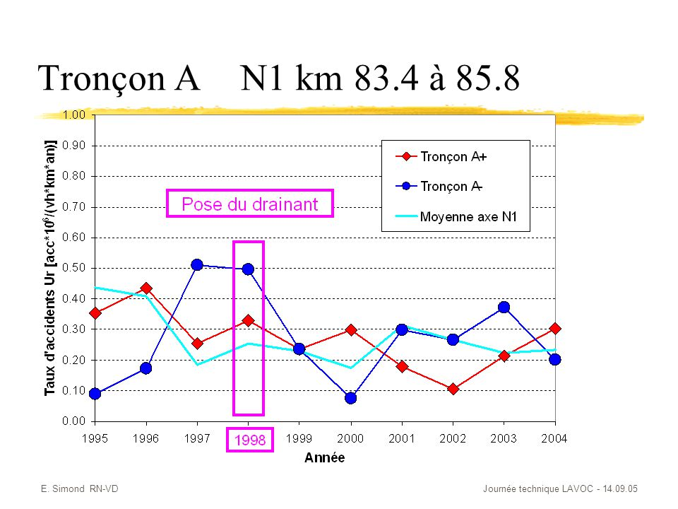 Tronçon A N1 km 83.4 à 85.8 E. Simond RN-VD