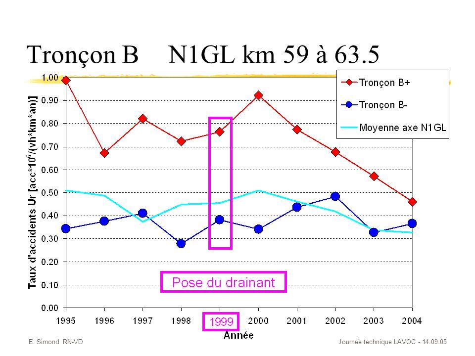 Tronçon B N1GL km 59 à 63.5 E. Simond RN-VD