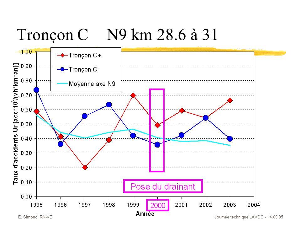 Tronçon C N9 km 28.6 à 31 E. Simond RN-VD