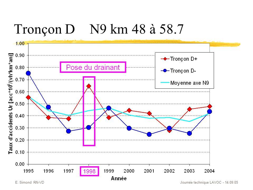 Tronçon D N9 km 48 à 58.7 E. Simond RN-VD