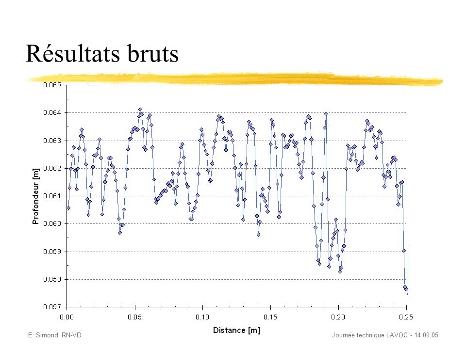 Résultats bruts E. Simond RN-VD Journée technique LAVOC - 14.09.05