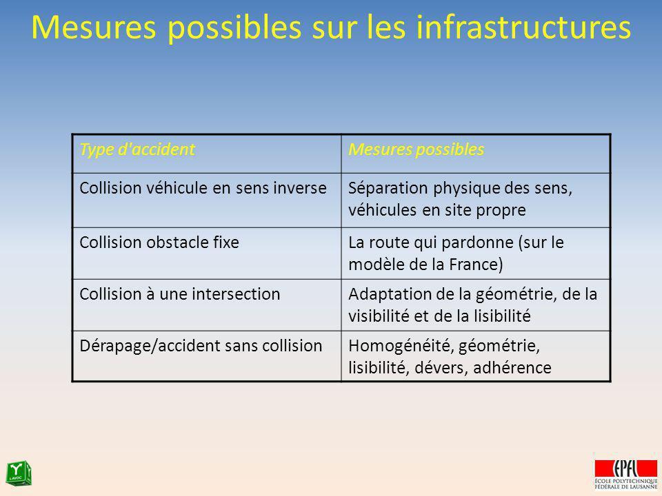 Mesures possibles sur les infrastructures