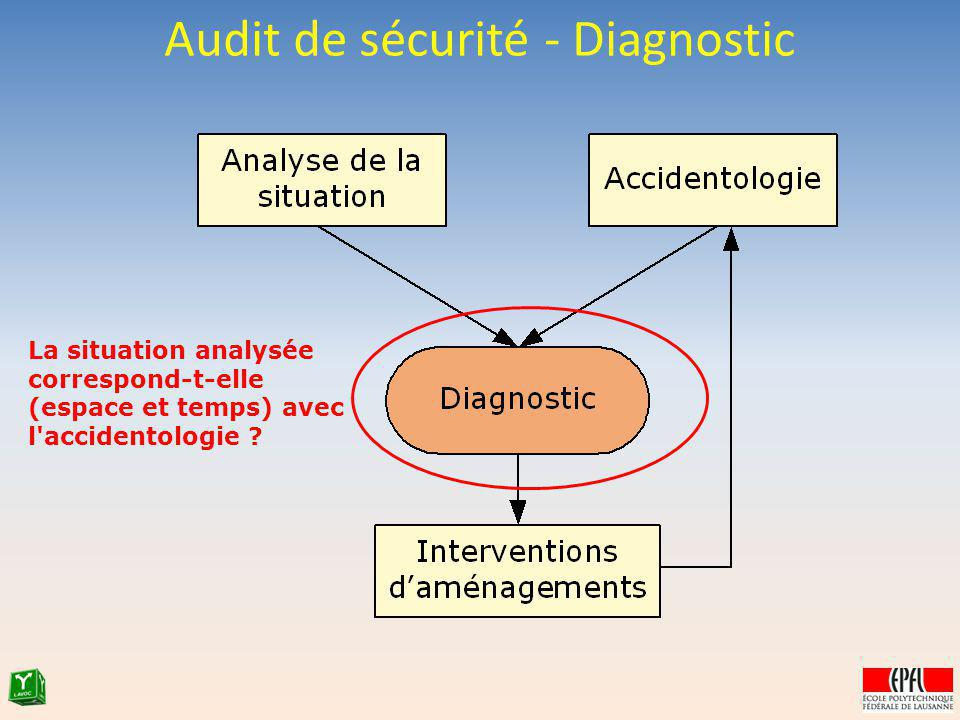 Audit de sécurité - Diagnostic