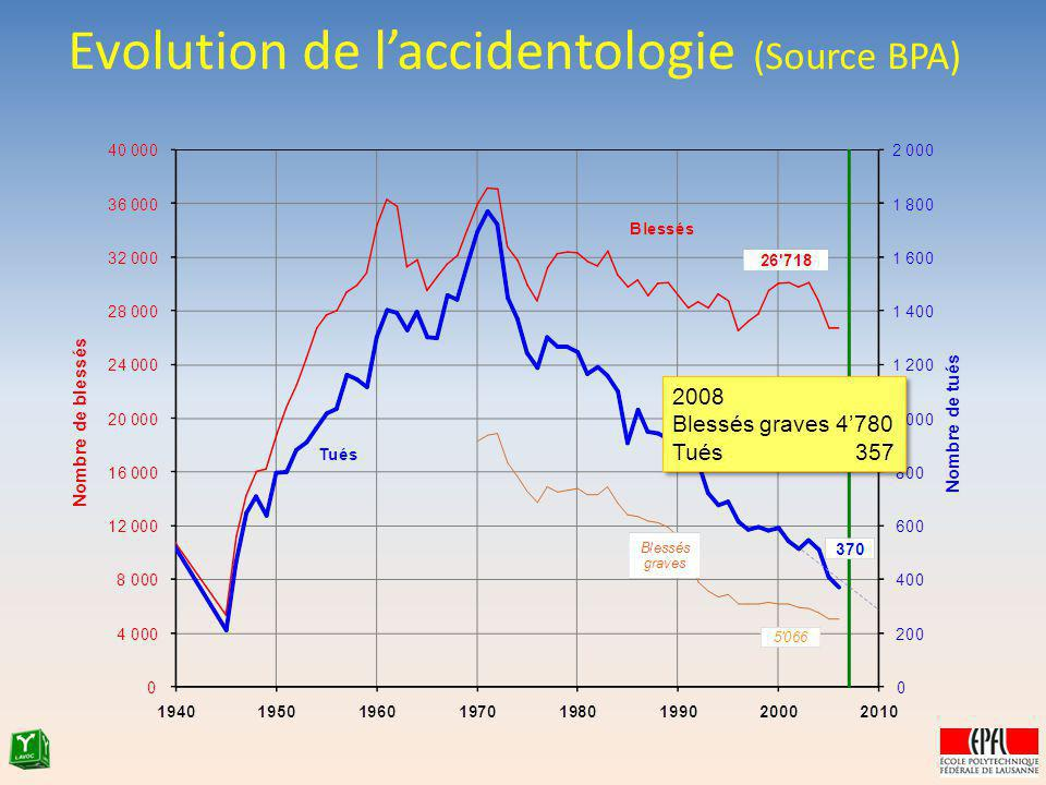 Evolution de l'accidentologie (Source BPA)