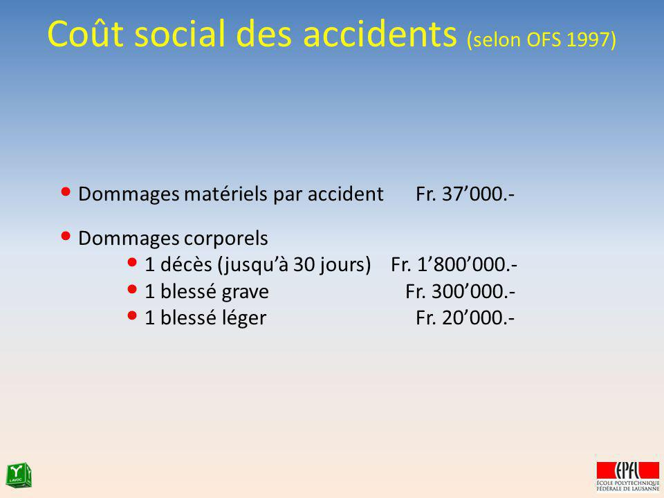 Coût social des accidents (selon OFS 1997)