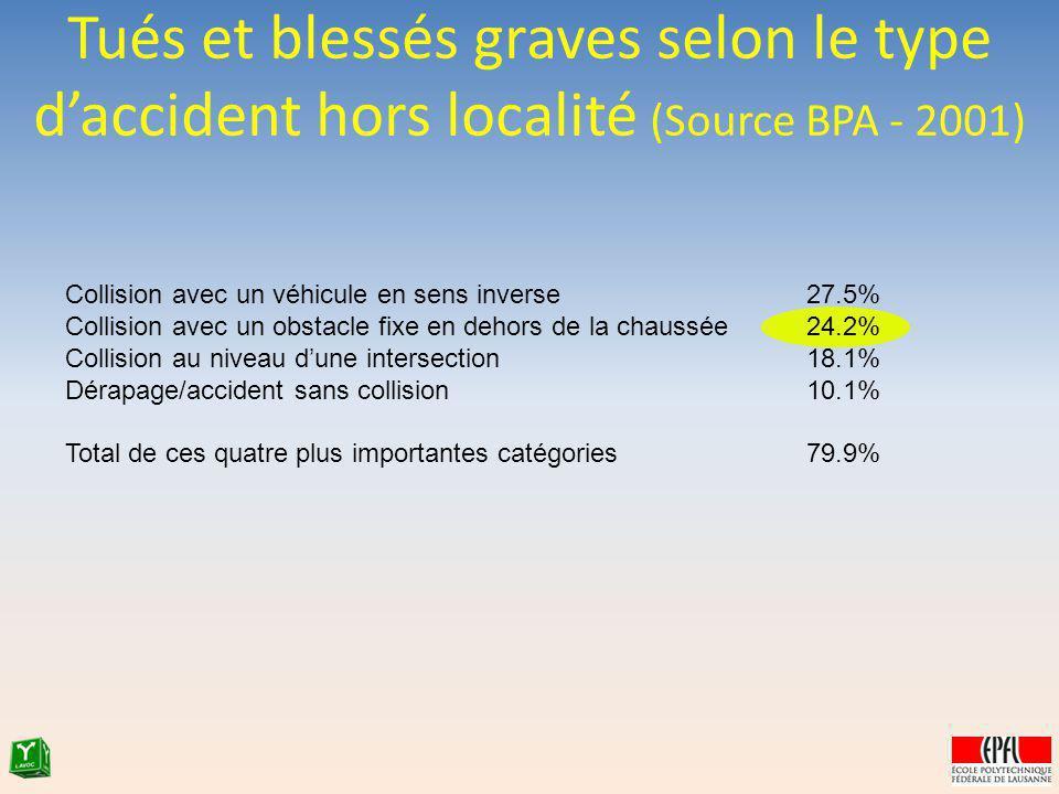 Tués et blessés graves selon le type d'accident hors localité (Source BPA - 2001)