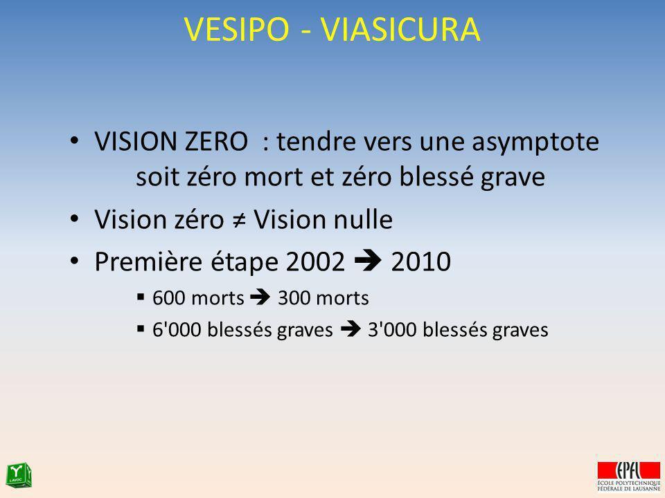 VESIPO - VIASICURA VISION ZERO : tendre vers une asymptote soit zéro mort et zéro blessé grave. Vision zéro ≠ Vision nulle.