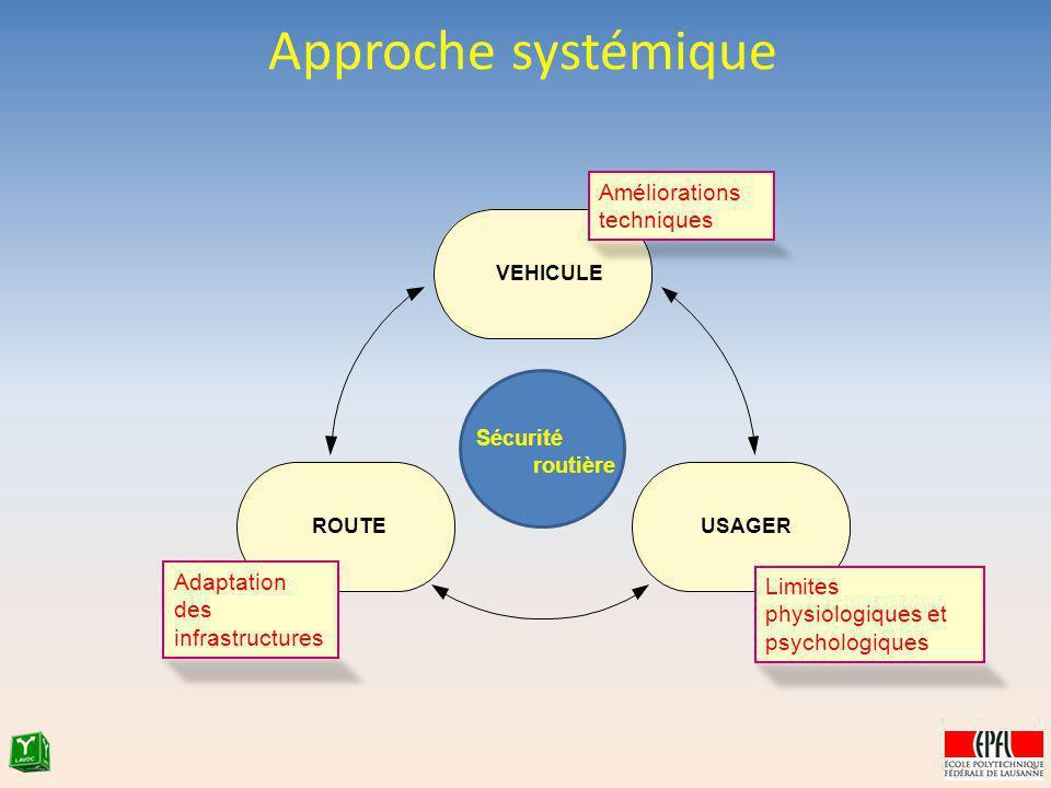 Approche systémique Améliorations techniques